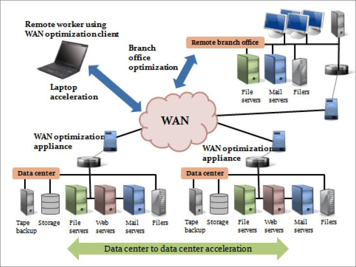 evolution of wan 2015-3-23  history of lan and wan which is the topic that chosen by me the reason i choose this topic it is because nowadays people.