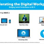 802.11AC Wave 2 is coming and it's going to transform the digital workplace.