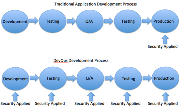 090315 devops security chart