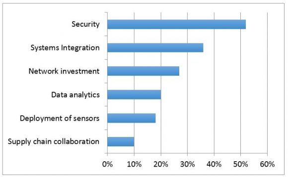 The biggest IT-related challenges with respect to IoT (source: 2015 ZK Research Network Purchase Intention Study)