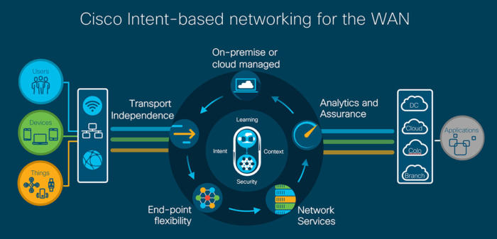 Cisco's intent-based networks now available for the WAN – ZK