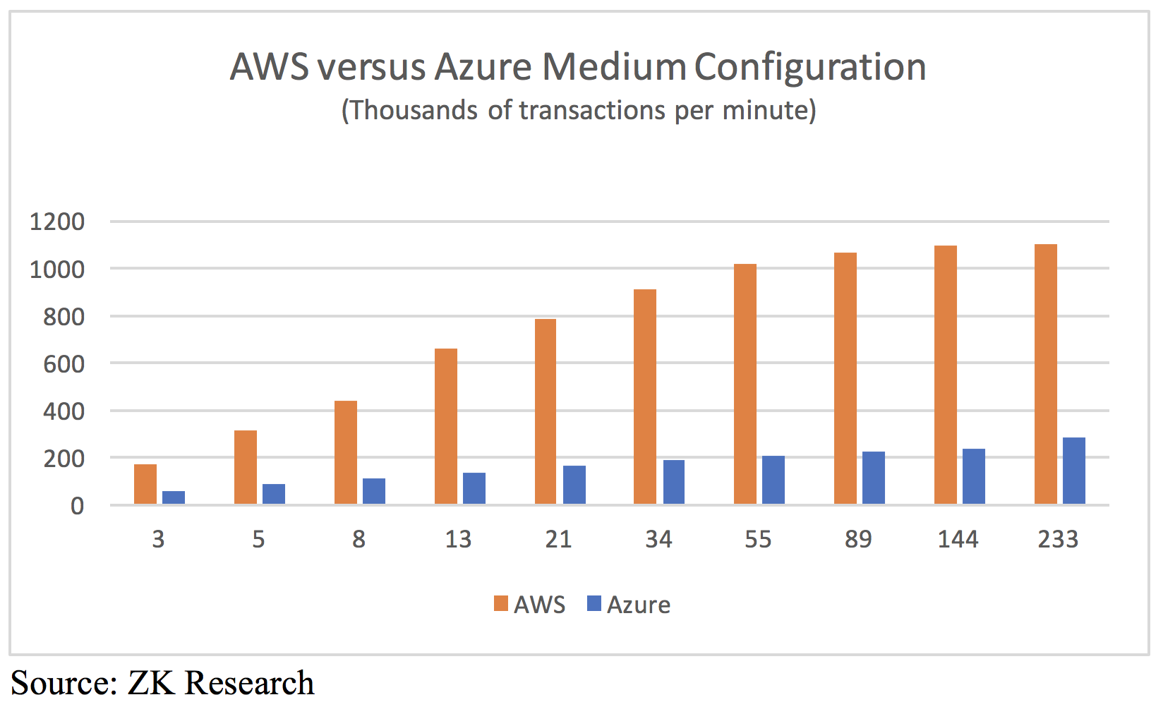 Comparing SQL Server Deployments On Microsoft Azure and